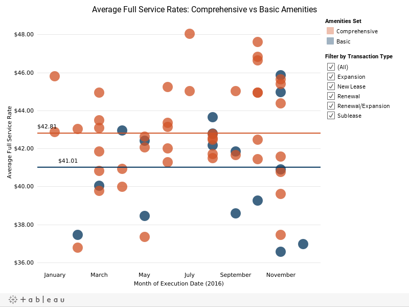 Average Full Service Rates: Comprehensive vs Basic Amenities