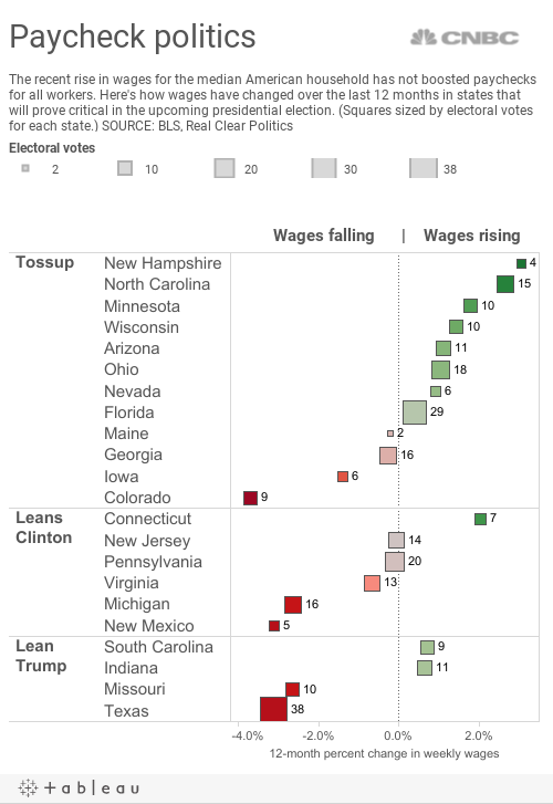 Swing State Wages