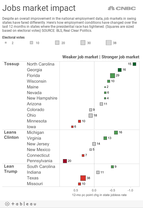 Swing State Jobs
