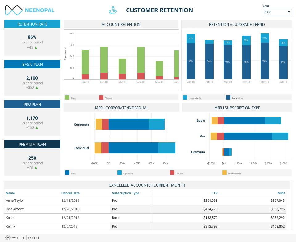 SAAS Dashboard - Customer Retention