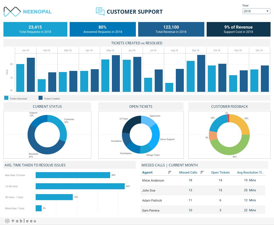 SAAS Dashboard - Customer Support