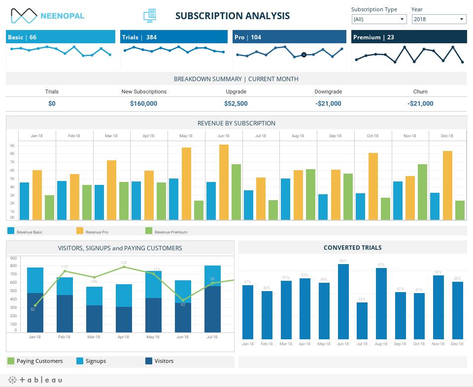 SAAS Dashboard - Subscription Analysis