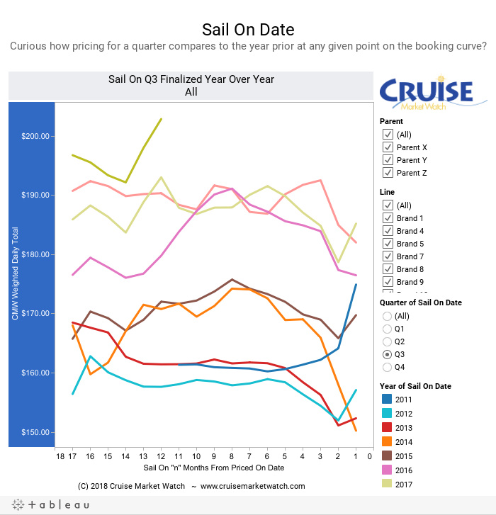 Sail On DateCurious how pricing for a quarter compares to the year prior at any given point on the booking curve?