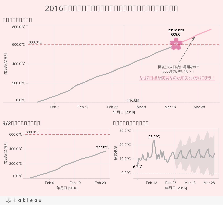 2016年東京のさくら開花予想日を最高気温の累計から予想!