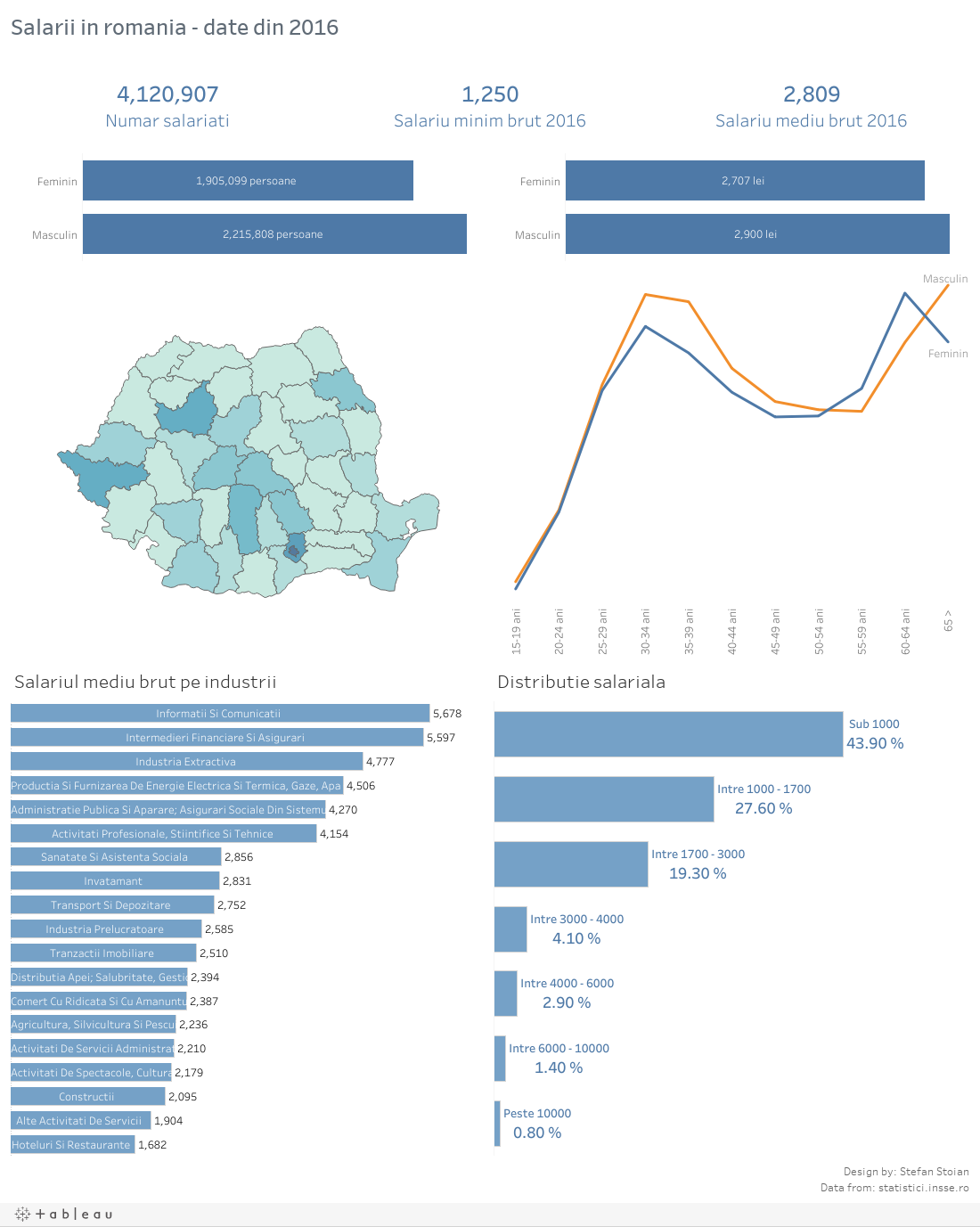 Salarii in Romania - 2016