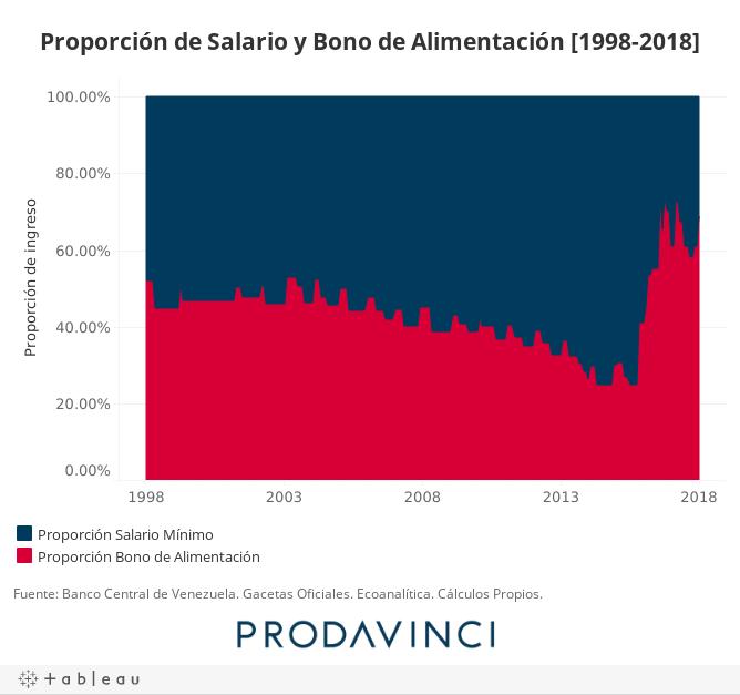 Proporción de Salario y Bono de Alimentación [1998-2018]