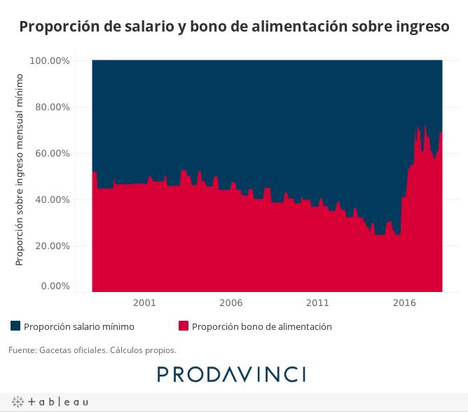 Proporción de salario y bono de alimentación sobre ingreso