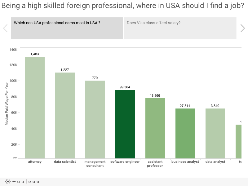Being a high skilled foreign professional, where in USA should I find a job?