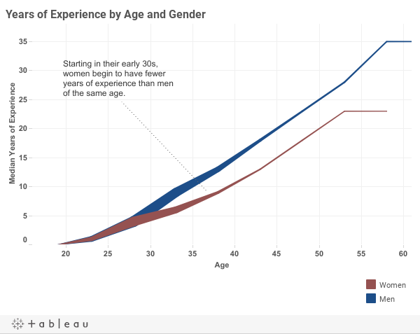 Age vs. Experience_
