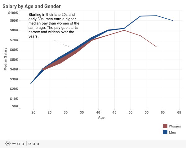 visualizing gender data in archinect s architecture salary poll