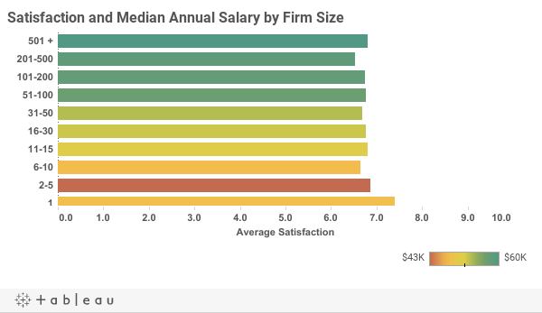 Visualizing Firm Data in Archinect's Architecture Salary Poll