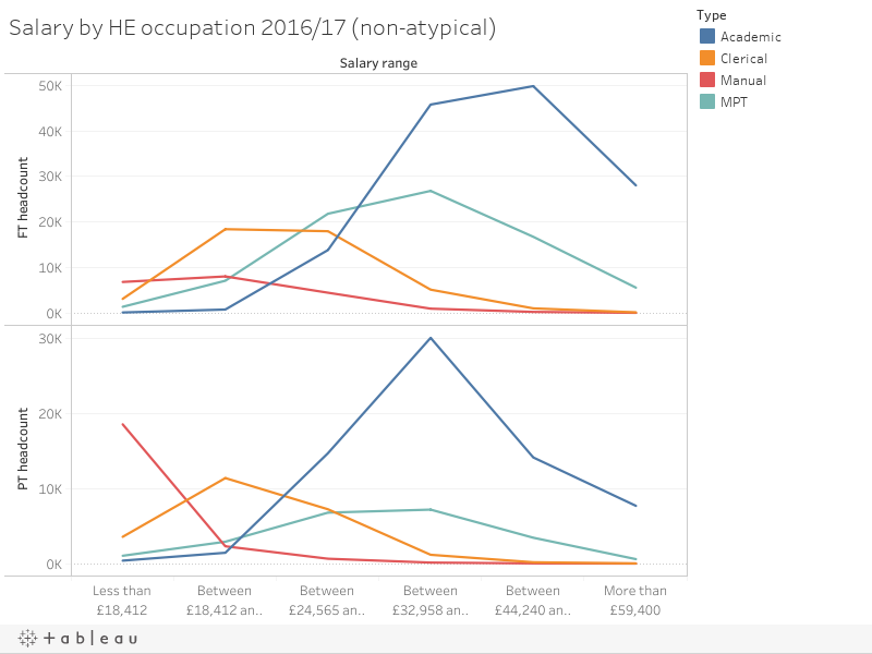 Salary by HE occupation 2016/17 (non-atypical)