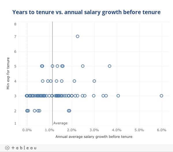 years to tenure salary growth dash