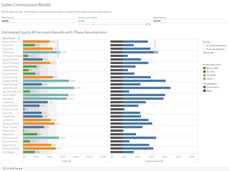 Sales Commission Model