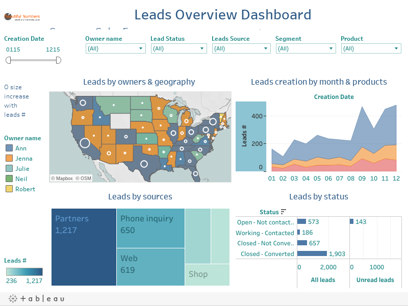 Weekly Leads overview