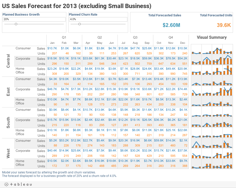 US Sales Forecast for 2013 (excluding Small Business)