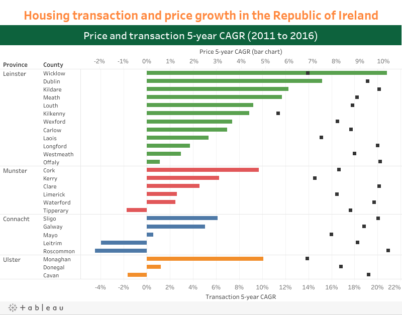Housing transaction and price growth in the Republic of Ireland