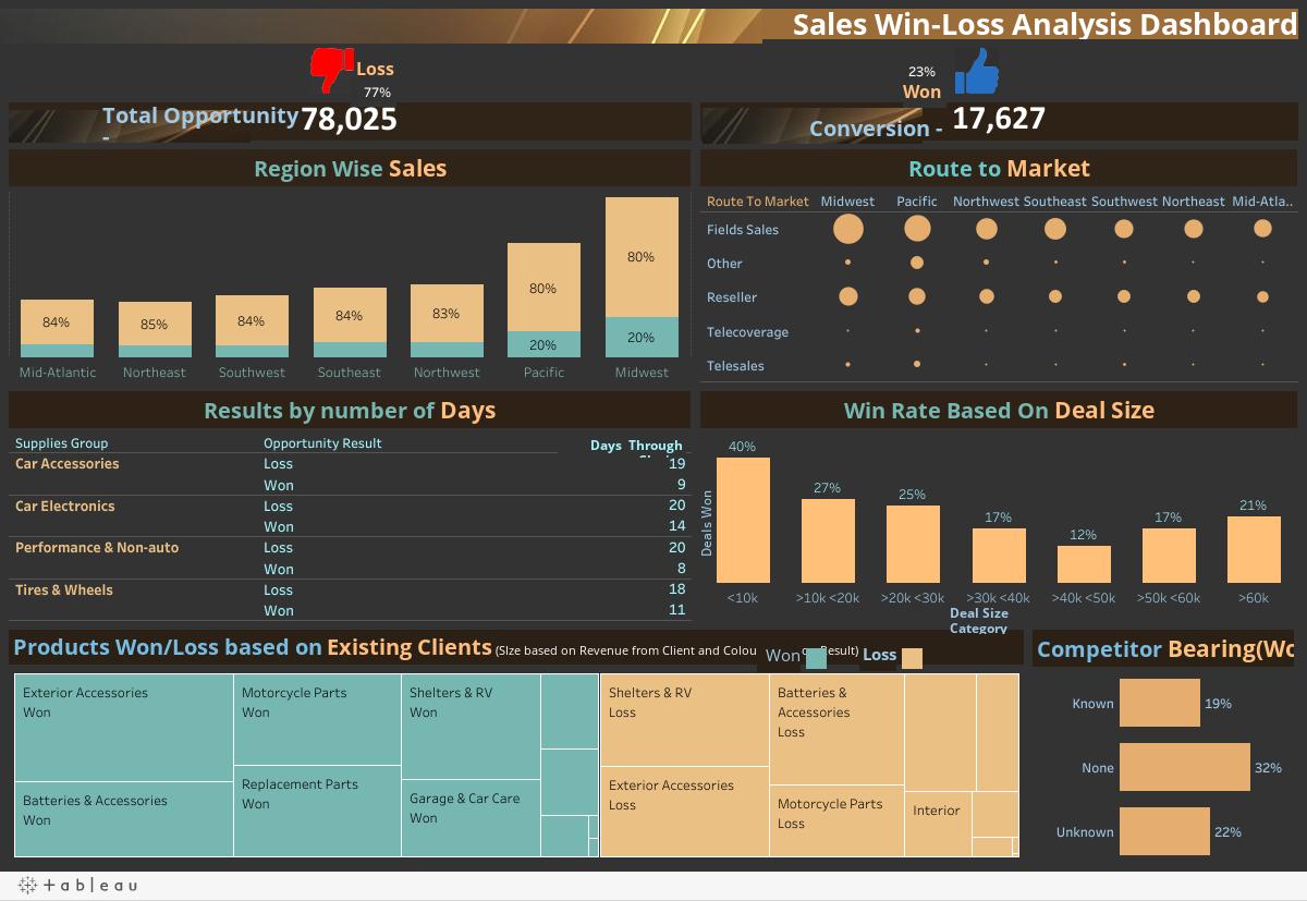 Sales Win-Loss Analysis Dashboard