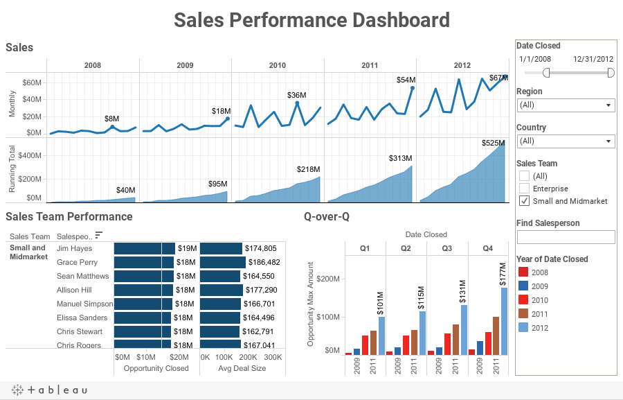 Self reliant sales dashboards that anyone can create and share in