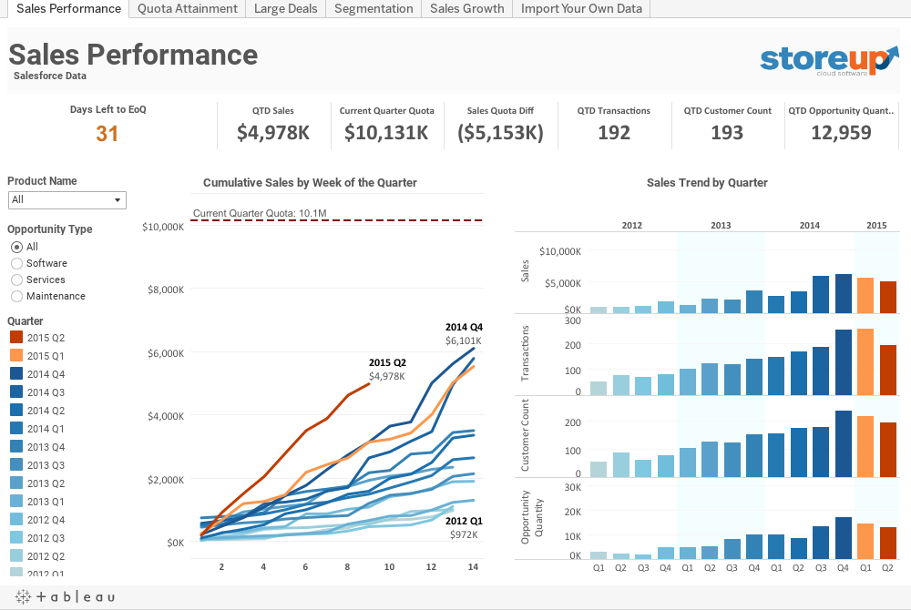 Sales Performance  Salesforce Data