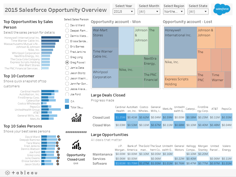 Salesforce Opportunity Dashboard - Automatic