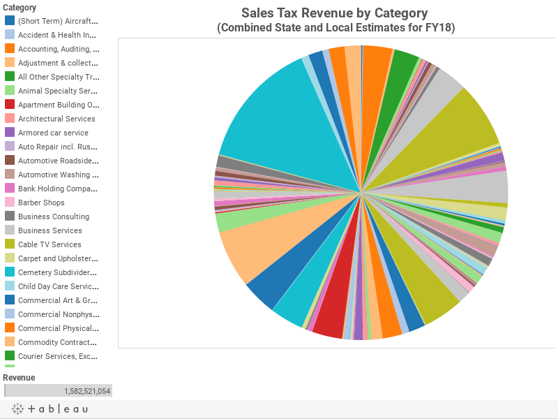 Sales Tax Revenue by Category (Combined State and Local Estimates for FY18)