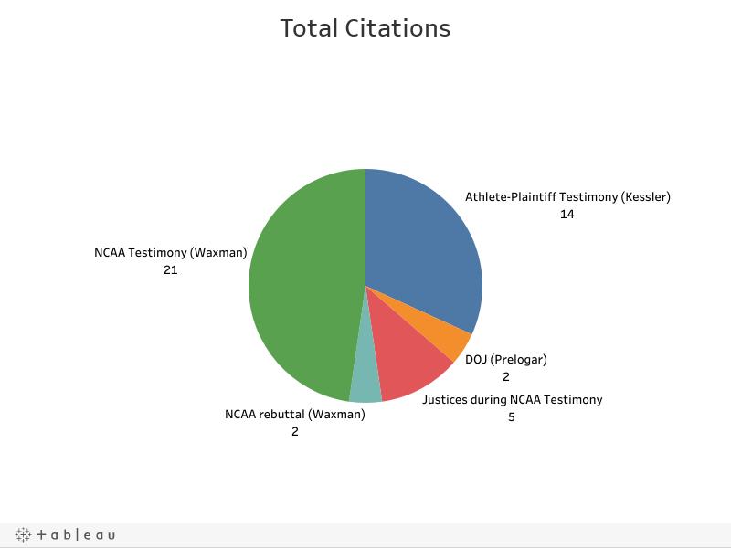 Total Citations