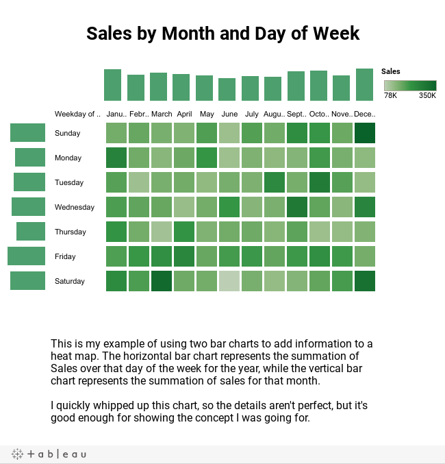 Sales by Month and Day of Week