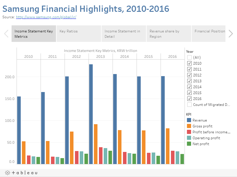 Samsung Financial Highlights, 2010-2016Source: http://www.samsung.com/global/ir/