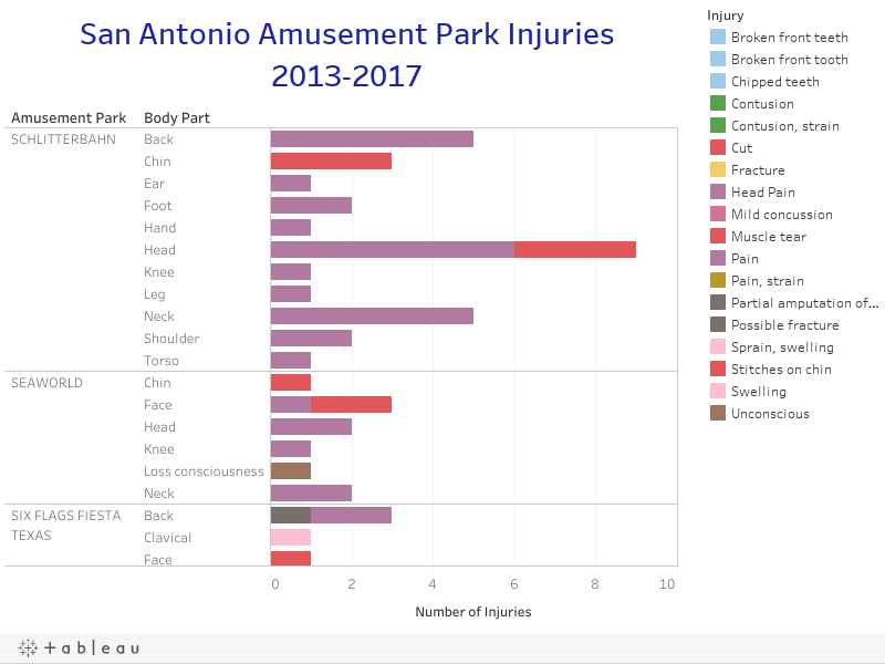 San Antonio Amusement Park Injuries2013-2017