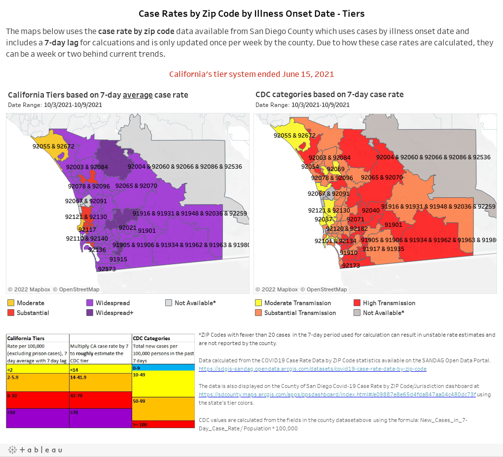 San Diego County Case Rates using 7-day lag