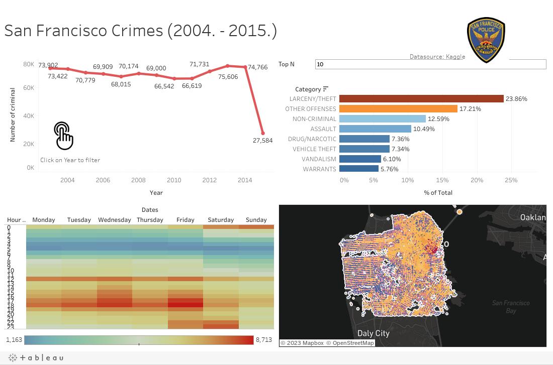 San Francisco Crimes (2004. - 2015.)