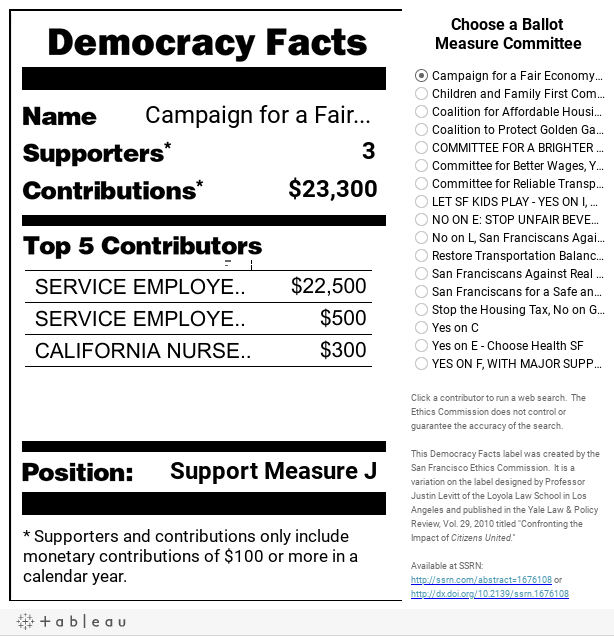 San Francisco Democracy Facts Label - November 4, 2014 Election