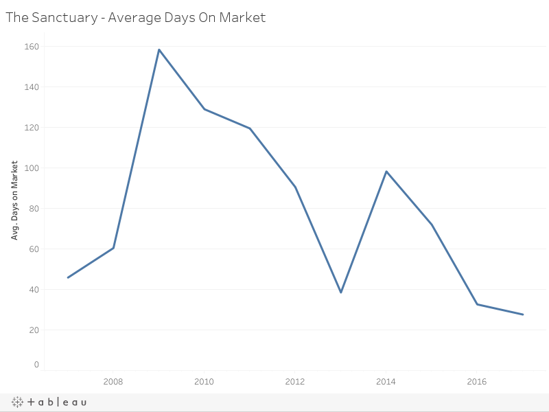 The Sanctuary - Average Days On Market