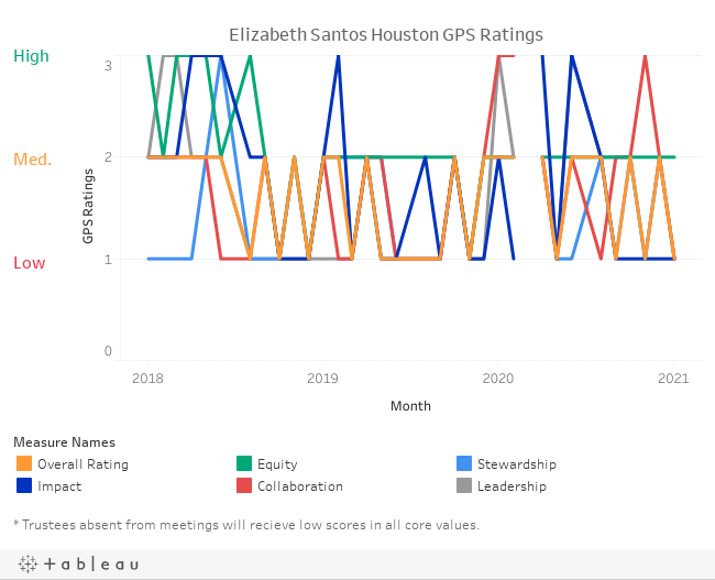 Elizabeth Santos Houston GPS Ratings