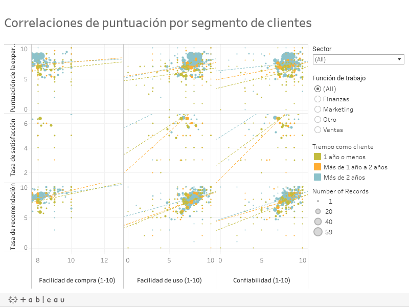 Correlaciones de puntuación por segmento de clientes