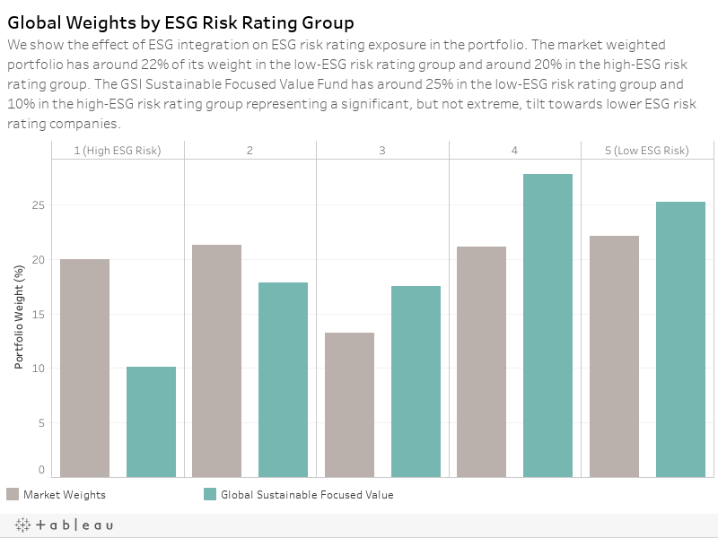 Global Weights by ESG Risk Rating GroupWe show the effect of ESG integration on ESG risk rating exposure in the portfolio. The market weighted portfolio has around 25% of its weight in the low-ESG risk rating group and around 19% in the high-ESG risk rat