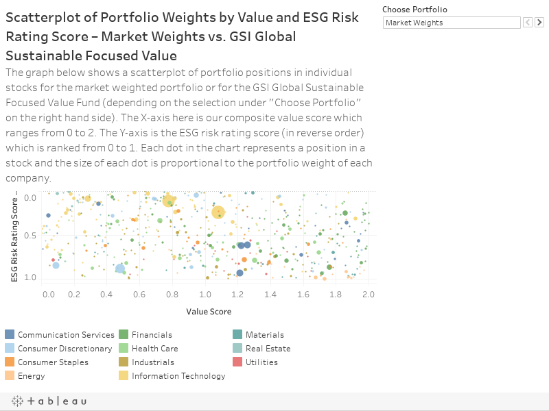 Scatterplot of Portfolio Weights by Value and ESG Risk Rating Score – Market Weights vs. GSI Global Sustainable Focused ValueThe graph below shows a scatterplot of portfolio positions in individual stocks for the market weighted portfolio or for the GSI