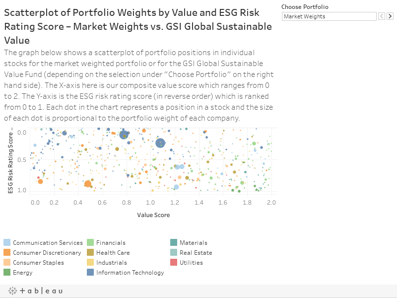 Scatterplot of Portfolio Weights by Value and ESG Risk Rating Score – Market Weights vs. GSI Global Sustainable ValueThe graph below shows a scatterplot of portfolio positions in individual stocks for the market weighted portfolio or for the GSI Global S