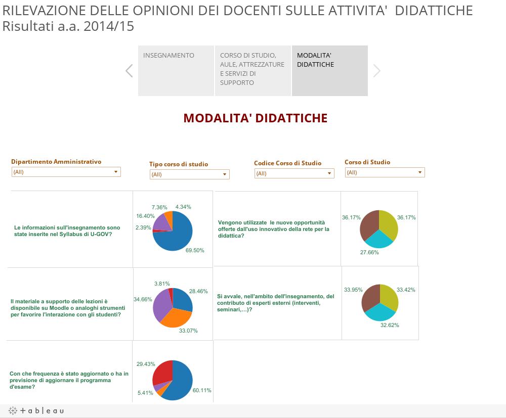 RILEVAZIONE DELLE OPINIONI DEI DOCENTI SULLE ATTIVITA' DIDATTICHERisultati a.a. 2014/15