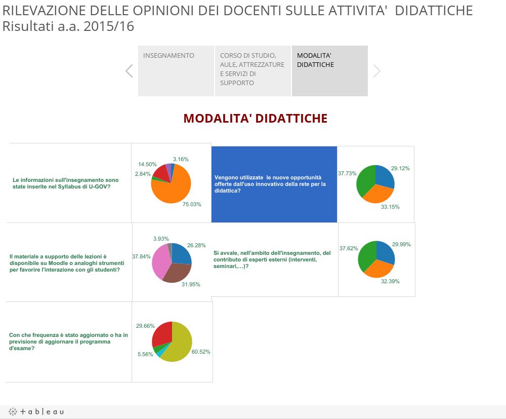 RILEVAZIONE DELLE OPINIONI DEI DOCENTI SULLE ATTIVITA' DIDATTICHERisultati a.a. 2015/16