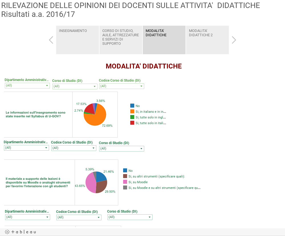 RILEVAZIONE DELLE OPINIONI DEI DOCENTI SULLE ATTIVITA' DIDATTICHERisultati a.a. 2016/17