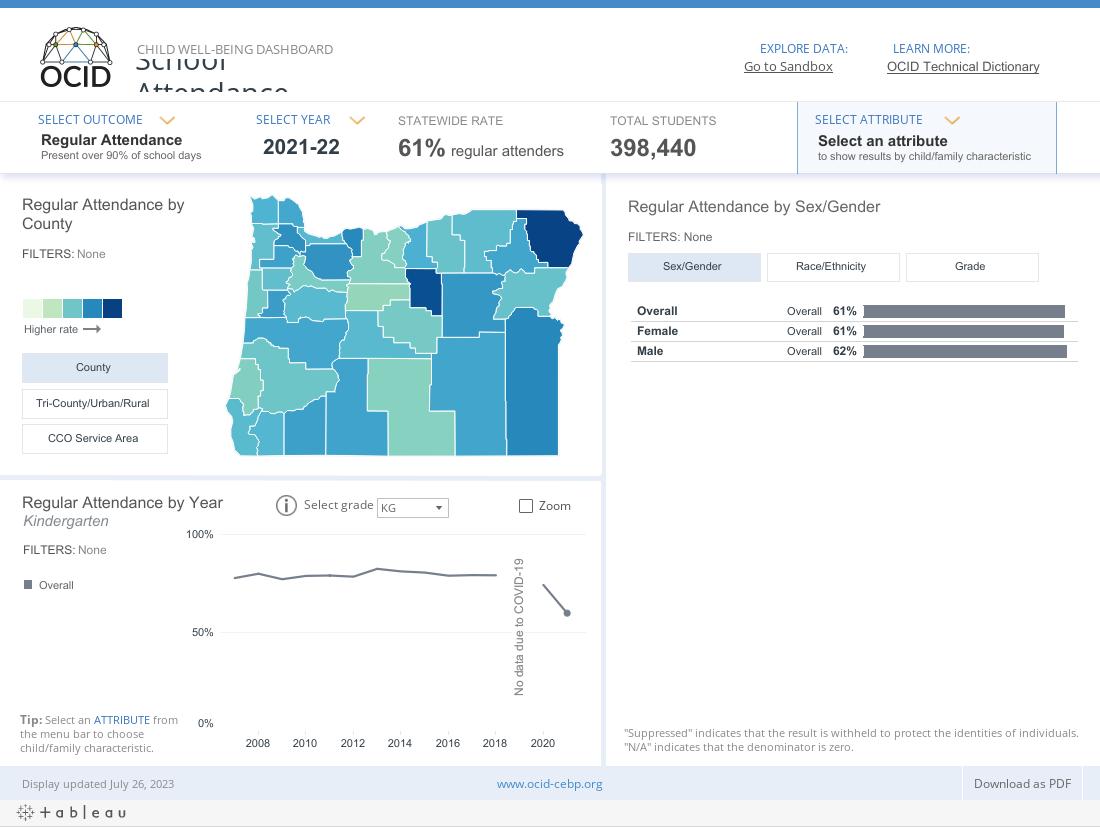 OCID Child Well-being Dashboard _ School Attendance