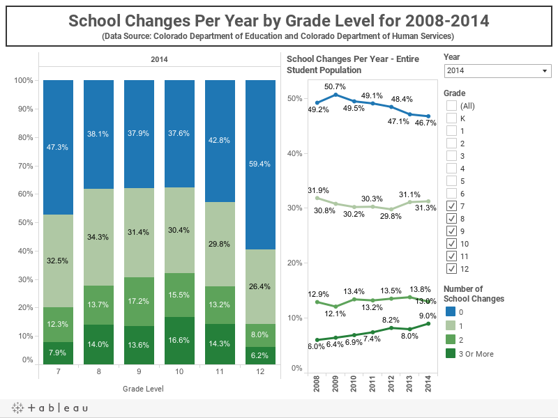 School Changes Per Year by Grade Level for 2008-2014(Data Source: Colorado Department of Education and Colorado Department of Human Services)