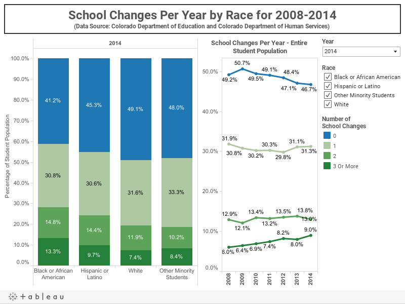 School Changes Per Year by Race for 2008-2014(Data Source: Colorado Department of Education and Colorado Department of Human Services)