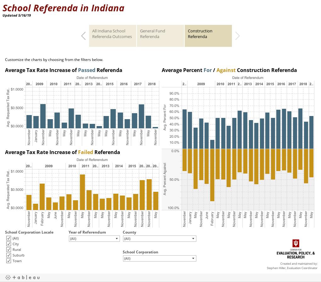 School Referenda in Indiana