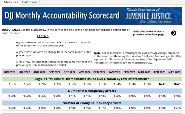 Scorecard - Florida DJJ | Tableau Public