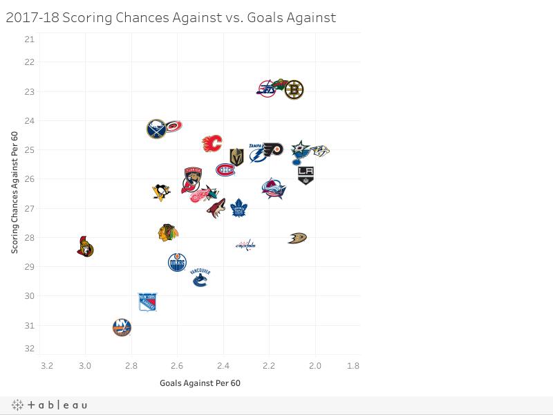 2017-18 Scoring Chances Against vs. Goals Against