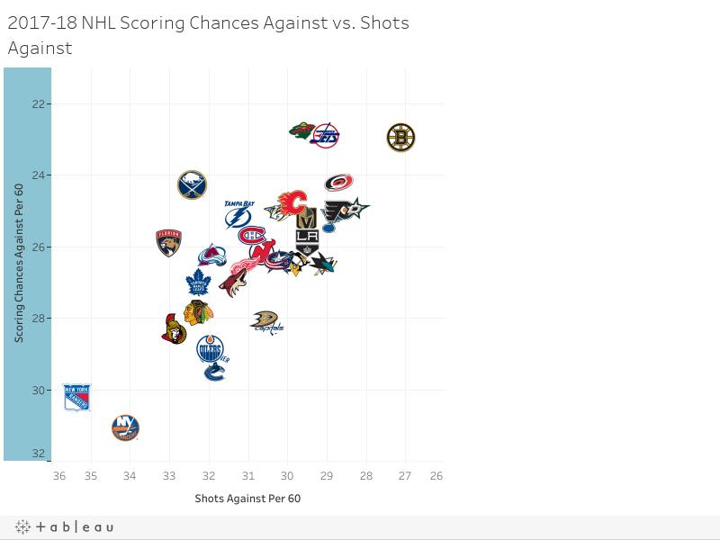 2017-18 NHL Scoring Chances Against vs. Shots Against