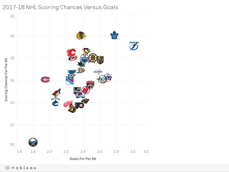 2017-18 NHL Scoring Chances Versus Goals